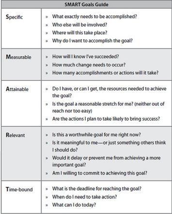 SMART goals guide